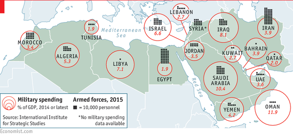 Military Spending on Armed Forces by Selected Middle East & North African Countries